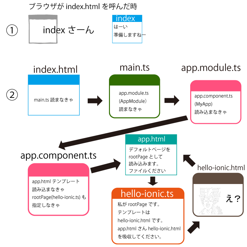 hello-ionic表示の流れ図